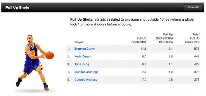 出典:NBA.com