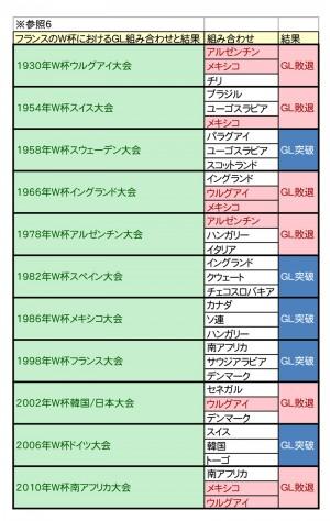 W杯優勝予想シミュレーション-6
