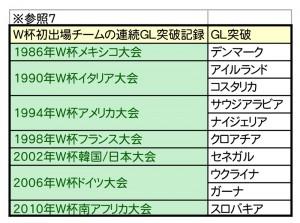 W杯優勝予想シミュレーション-7
