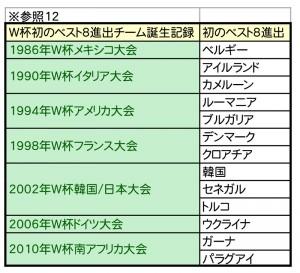 W杯優勝予想シミュレーション-12