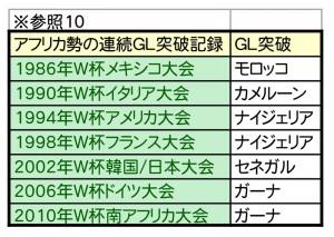 W杯優勝予想シミュレーション-10