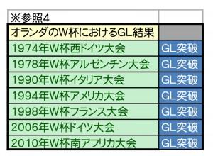 W杯優勝予想シミュレーション-4