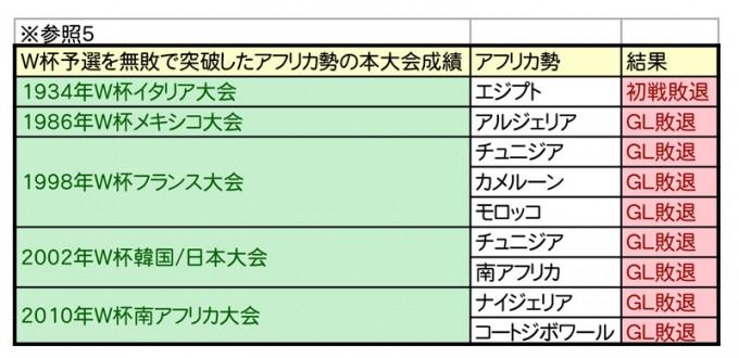 W杯優勝予想シミュレーション-5
