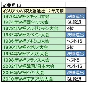 W杯優勝予想シミュレーション-13