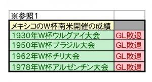 W杯優勝予想シミュレーション-1