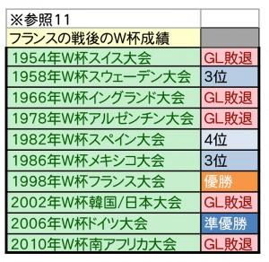 W杯優勝予想シミュレーション-11