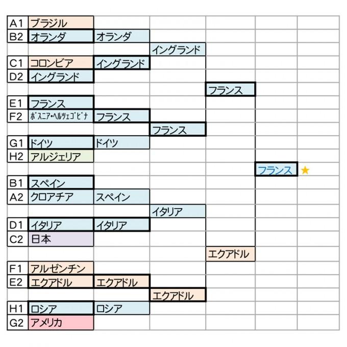 W杯優勝予想シミュレーション22