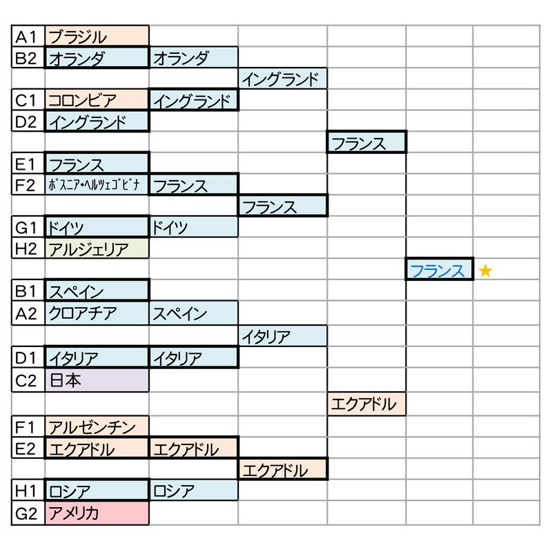 ジンクス・法則・勝敗データ・相性から見る W杯優勝予想シミュレーション