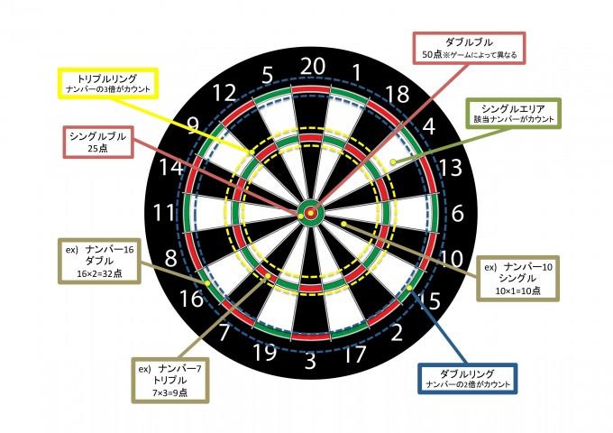 ダーツの的。一投の最高得点はダブルブル(50点)ではなく、20点のトリプルリング内で60点。※ダブルブルの得点換算はゲームによって異なります。
