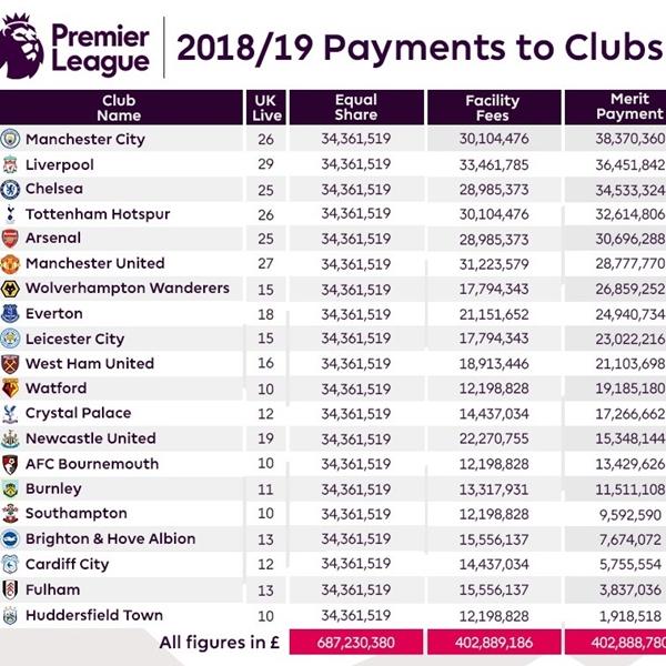 一番儲けたクラブは?プレミアリーグ2018-19テレビ放映権料ランキング